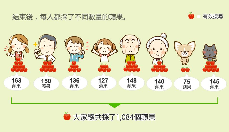 結束後,每人都採了不同數量的蘋果。