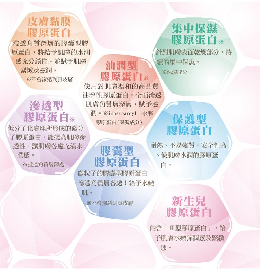 七種進化型膠原蛋白