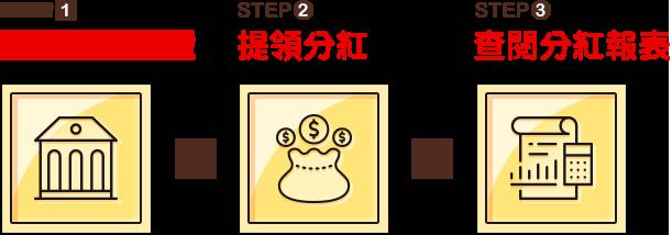 STEP1 提供銀行帳號 > STEP2 提領分紅 > STEP3 查閱分紅報表