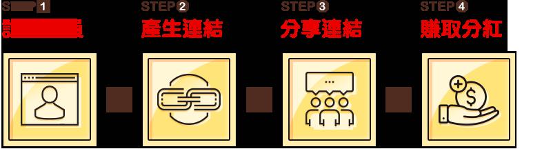 STEP1 註冊會員 > STEP2 產生連結 > STEP3 分享連結 > STEP4 賺取分紅