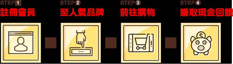 STEP1 註冊會員 > STEP2 至人氣品牌 STEP3 > 前往購物 > STEP4 賺取現金回饋