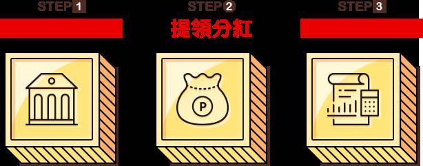 STEP1 提供銀行帳號 STEP2 提領分紅 STEP3 查閱分紅報表