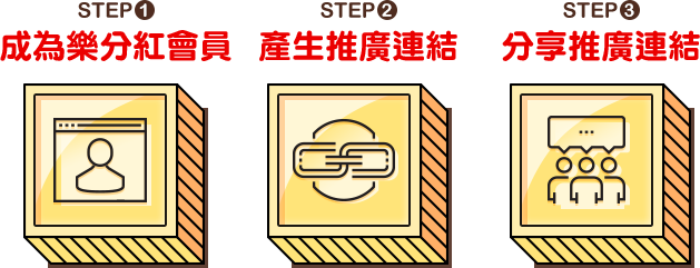 STEP1 成為樂分紅會員 STEP2 產生推廣連結 STEP3 分享推廣連結