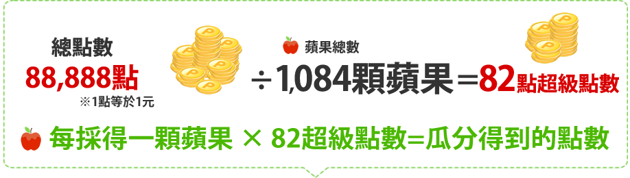 每採得一顆蘋果 × 82超級點數=瓜分得到的點數