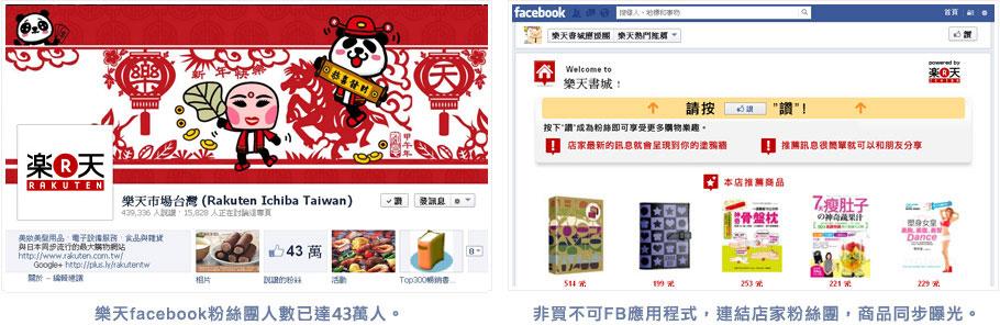 樂天市場Facebook粉絲團人數已達37萬人,安裝非買不可Facebook應用程式,連結店家粉絲團,商品同步曝光